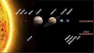 güneş sistemi ile ilgili görsel sonucu