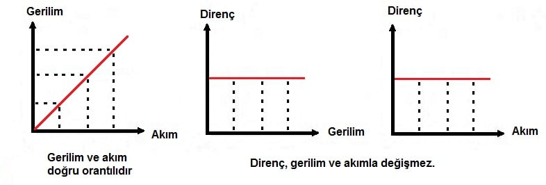 Direnc_gerilim_akim