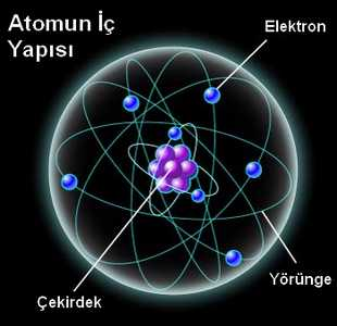 http://ilgiliforum.com/resim/2012/09/205/68190_atomun_olusumu_atom_nasil_olusur.jpg