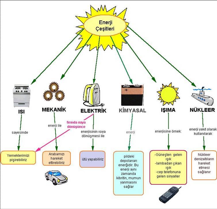 http://www.fenogretmeniyiz.biz/imajlar/kavramharitaresim/enerji_cesitleri.jpg