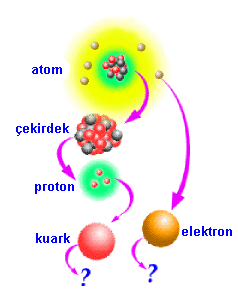http://www.fenokulu.net/atom101.gif
