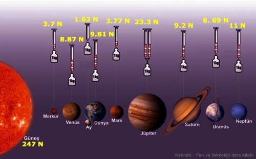 http://www.karmabilgi.net/images/gezegenlerde-yer-cekimi.jpg
