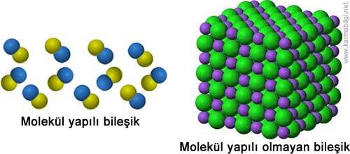 http://www.karmabilgi.net/images/molekul-yapili-olmayan-bilesik.jpg