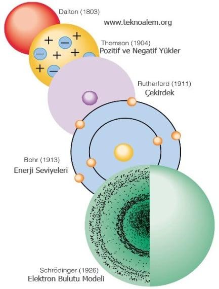 http://www.teknoalem.org/resimler/atom-modelleri.jpg