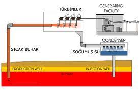 jeotermal enerji santralleri çalışma prensibi ile ilgili görsel sonucu